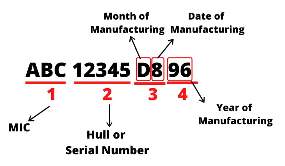 HIN Number on pontoon - how to decode it