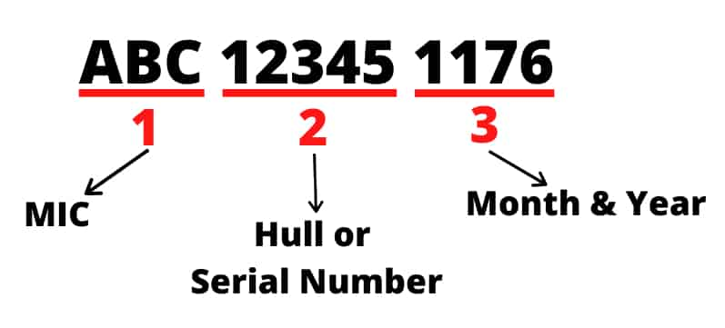 What is HULL identification number and how to decode it
